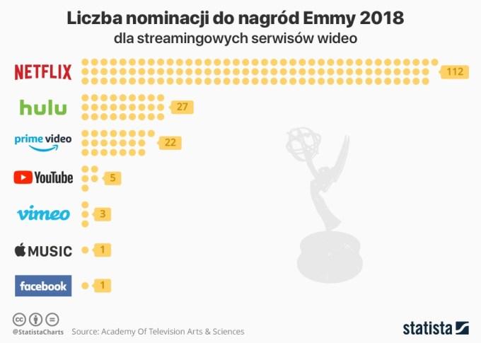 Liczba nominacji do nagród Emmy 2018 dla serwisów streamingowych
