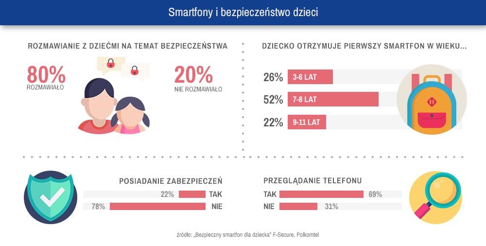 Smartfony i bezpieczeństwo dzieci
