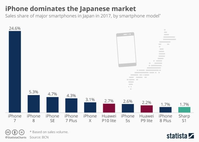 Sprzedaż smartfonów w Japonii w 2017 r. (wg modeli)