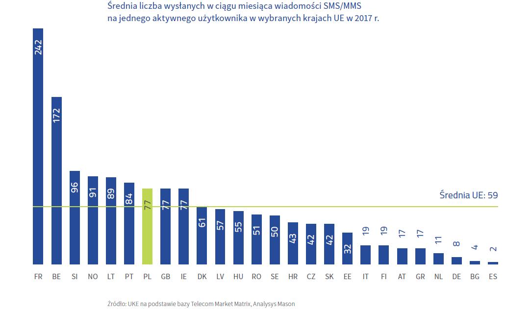 Średnia liczba wysłanych SMS-ów w UE wg kraju (2017 rok)
