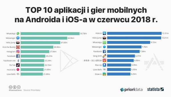 TOP 10 aplikacji i gier mobilnych na Androida i iOS-a (czerwiec 2018)