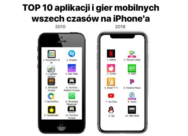 Ranking najlepszych aplikacji i gier wszech czasów na iPhone'a