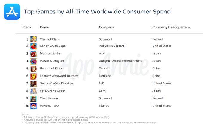TOP 10 gier mobilnych wszech czasów na iOS-a (2010-2018) wg przychodów