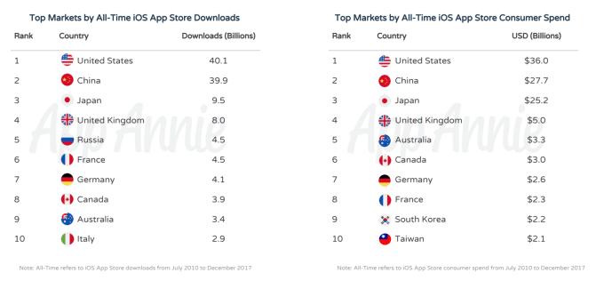 TOP 10 krajów wg liczby pobrań aplikacji na iOS-a i wygenerowanych przychodów (2010-2018)