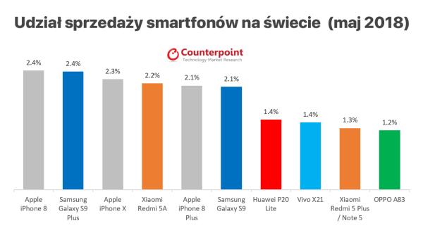 Sprzedaż modeli smartfonów na świecie w maju 2018 r.