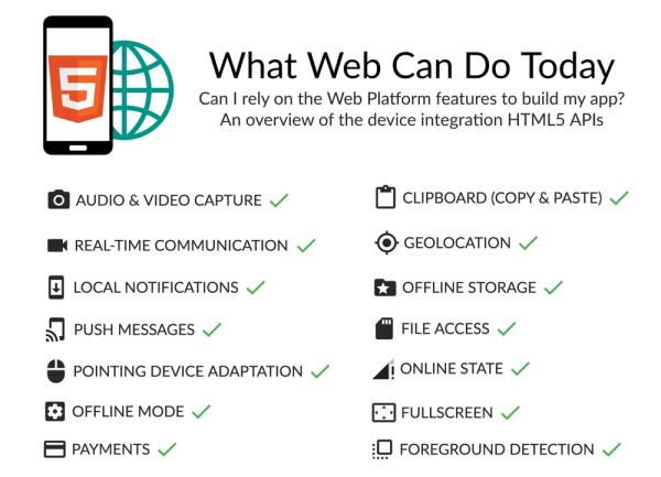 Co dzisiaj mogą strony internetowe?