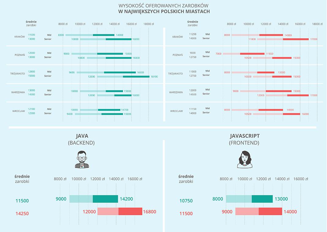 Wysokość oferowanych zarobków programistów wg miast w Polsce (1Q 2018)