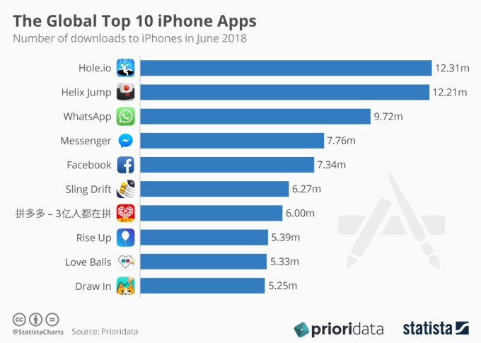 TOP 10 aplikacji i gier na iPhone'a (iOS) w czerwcu 2018 r.