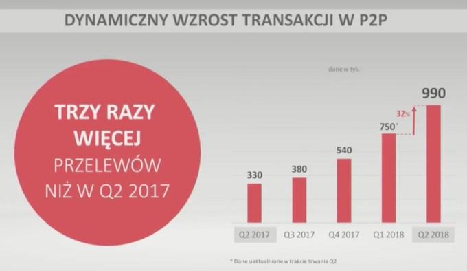 Dynamiczny wzrost transakcji P2P Blikiem (1H 2018)