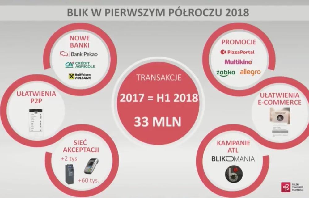 BLIK w 1. półroczu 2018 r.