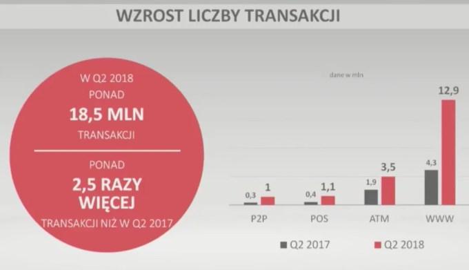 Wzrost liczby transakcji w 1H 2018 r.