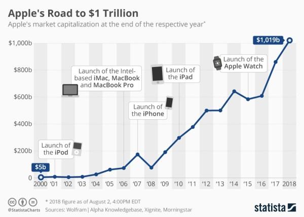 Droga firmy Apple do 1 biliona dolarów