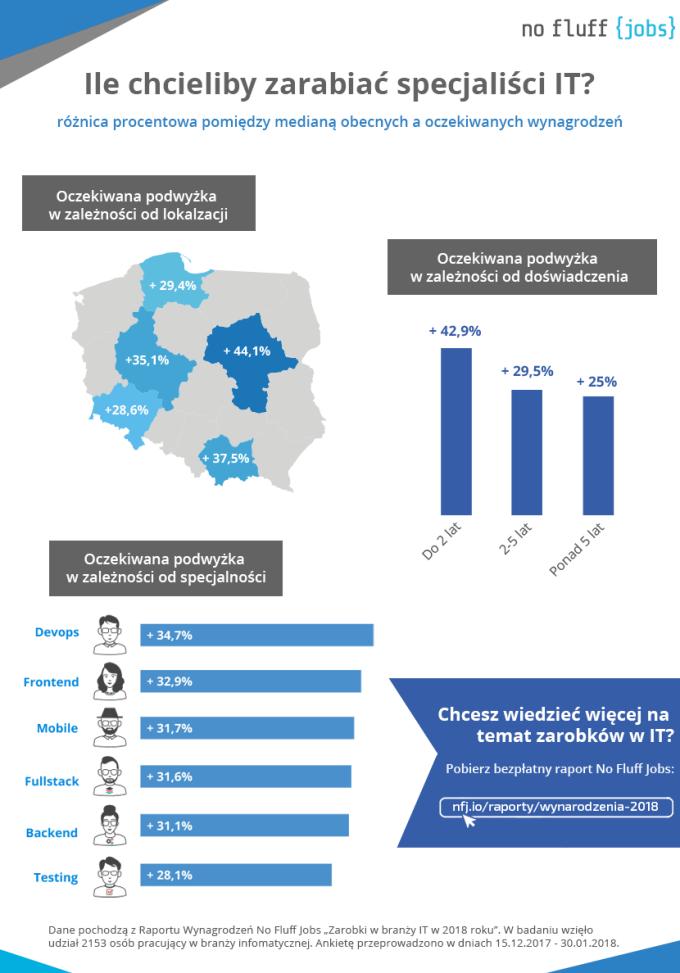 Infografika: Oczekiwania finansowe programistów (Polska 2018)