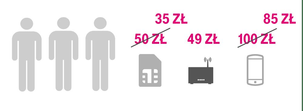 Działanie mechanizmu rabatowego dla rodzin w T-Mobile