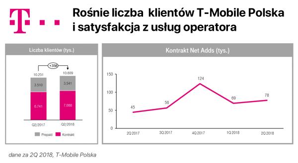 Rośnie liczba klientów i satysfakcja z usług T-Mobile Polska