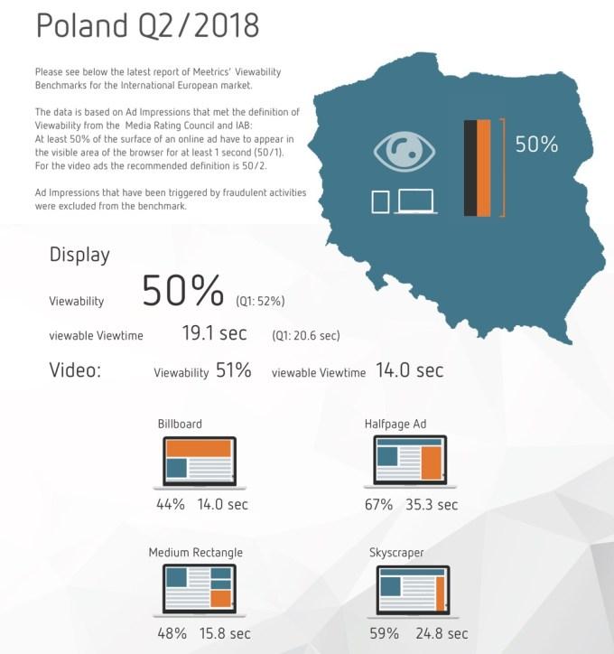Widoczności reklam online w Polsce (2Q 2018)