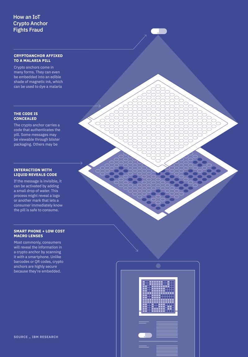 Crypto Anchor IBM (5-in-5)