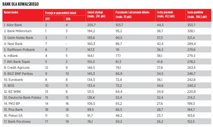 Tabela: Banki dla Kowalskiego (Ranking Przyjazny Bank Newsweeka 2018) - szczegółowa punktacja