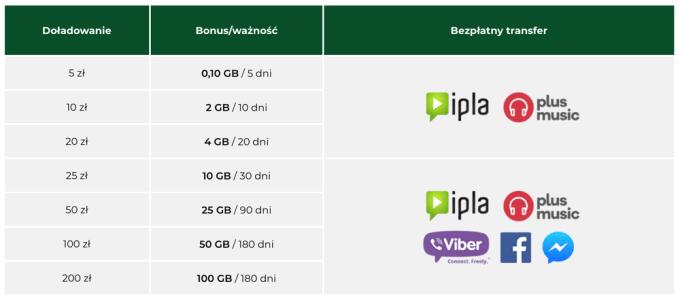 Bonus za doładowanie internetu mobilnego w Plusie na kartę