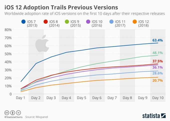 Szybkość adaptacji wersji systemu iOS (od 2013 do 2018 r.) w ciągu 10 dni od premiery