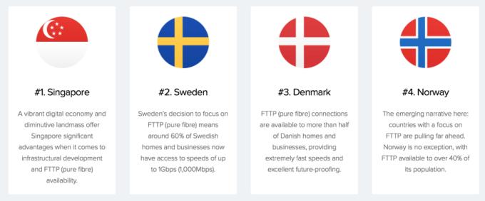 TOP 4 kraje z najszybszą średnią prędkością pobierania
