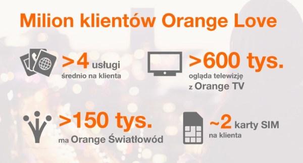 Z Orange Love korzysta już milion klientów w Polsce!