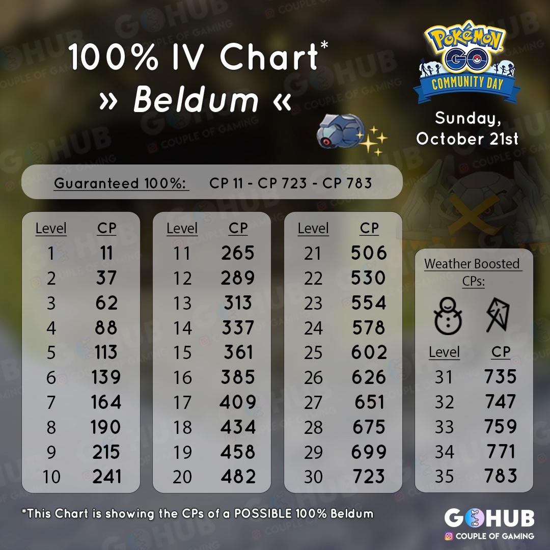 Beldum 100% IV - ściąga