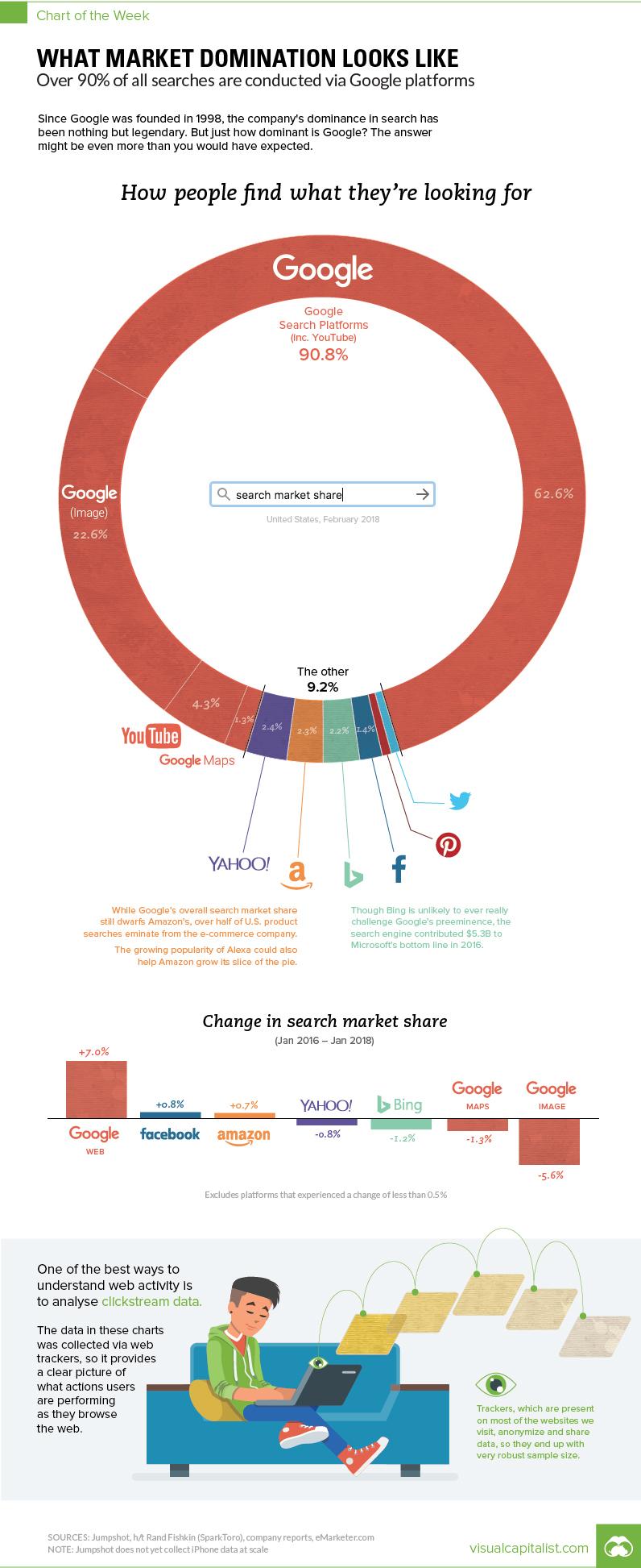Infografika: Rynek wyszukiwania na świecie (2018)