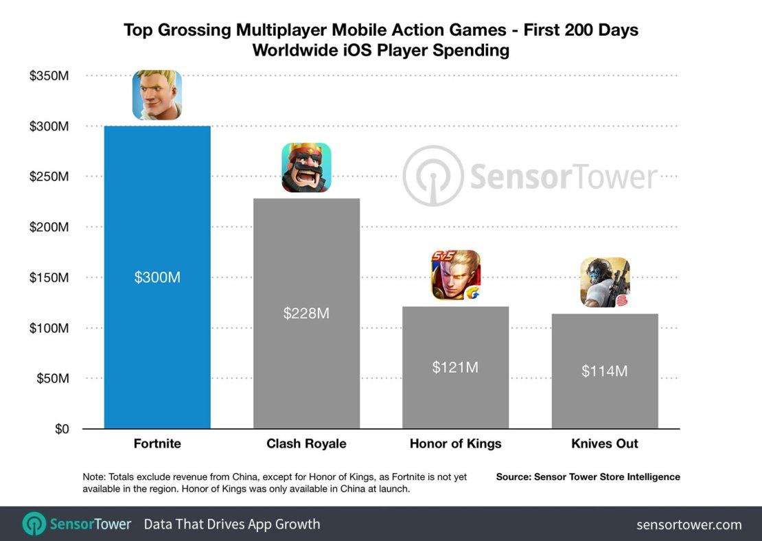 Przychody gry Fortnite w ciągu pierwszych 200 dni (2018)