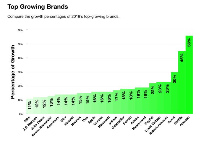 Interbrand 2018 - przyrosty wartości marek