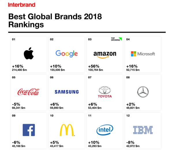 Apple najcenniejszą marką w rankingu Interbrand 2018