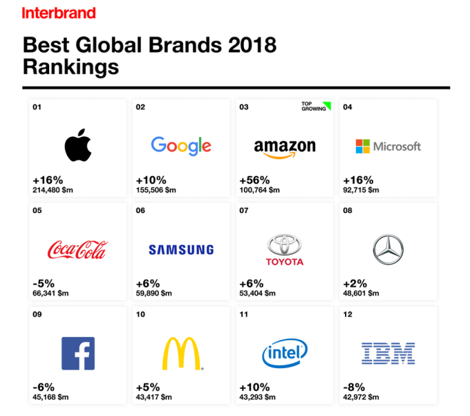 Interbrand – TOP 12 Best Global Brands 2018 (ranking)