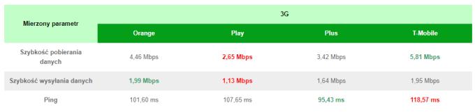 Ranking prędkości internetu mobilnego 3G w Polsce (wrzesień 2018)