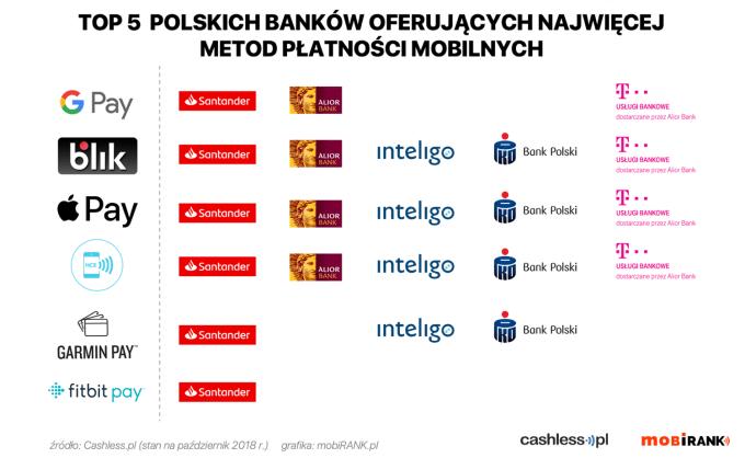 TOP 5 polskich banków oferujących najwięcej metod płatności mobilnych (październik 2018 r.)