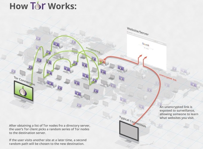 Jak działa Tor?