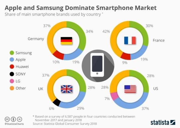 Apple i Samsung dominują na rynku smartfonów (2018)