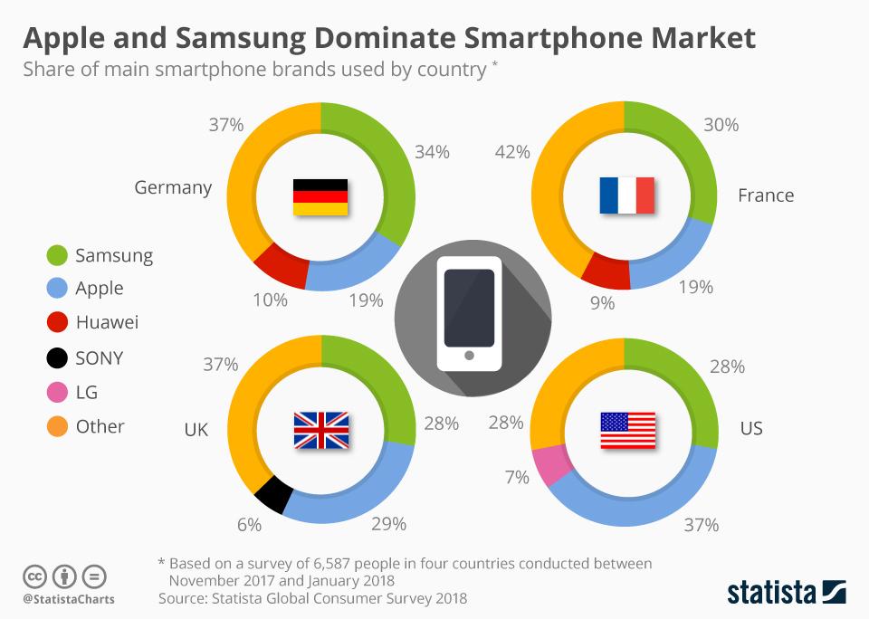 Udział marek smartfonów na świecie w wybranych krajach rozwiniętych (2018)