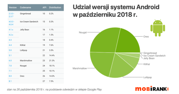 Udział wersji systemu Android w październiku 2018 r.
