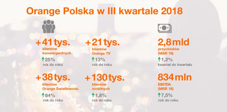 Wyniki finansowe Orange Polska 3Q 2018