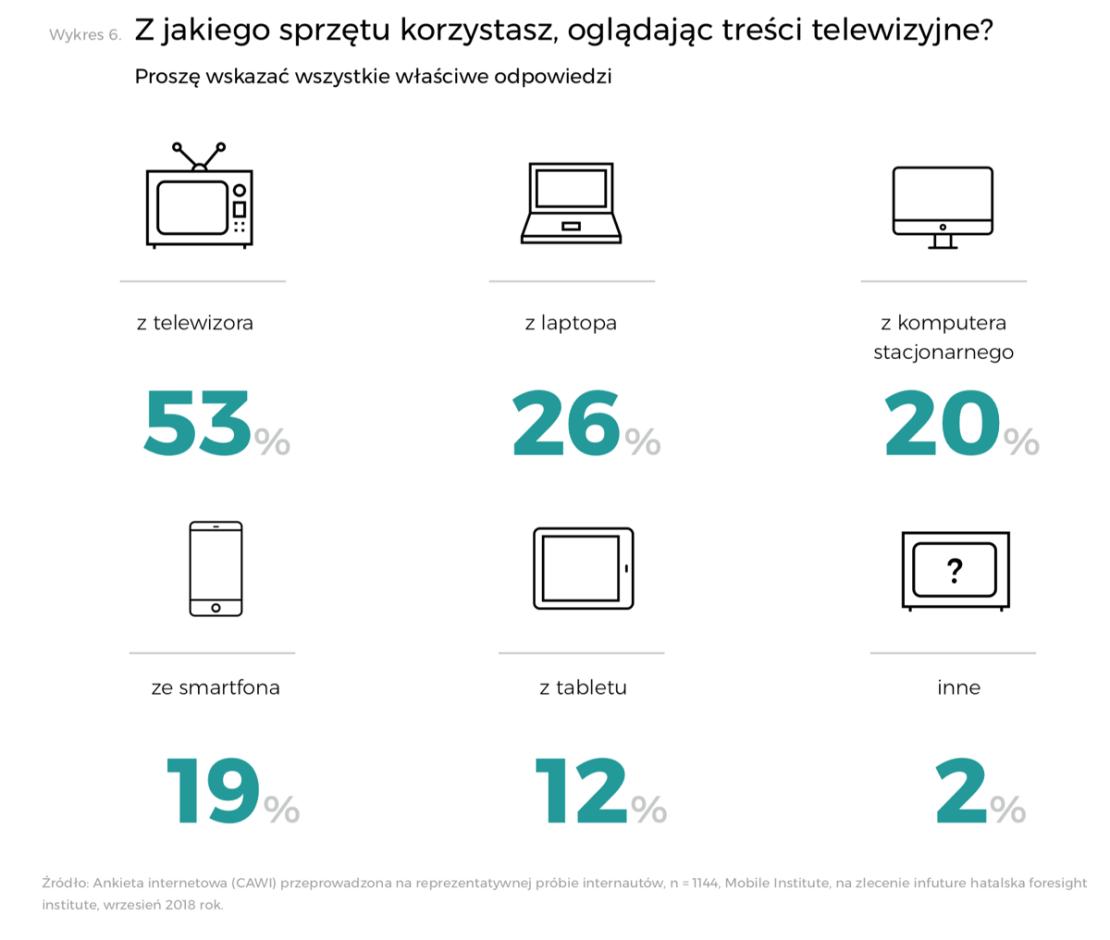 Z jakich urządzeń korzystasz oglądać treści na telewizorze?