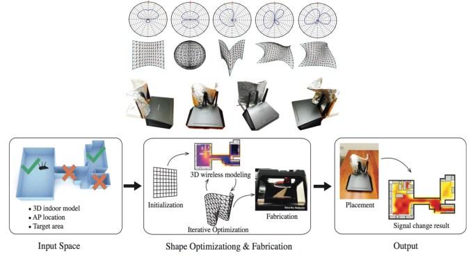 Optymalizacja siły sygnału Wi-Fi i bezpieczeństwa domowym sposobem (DIY)