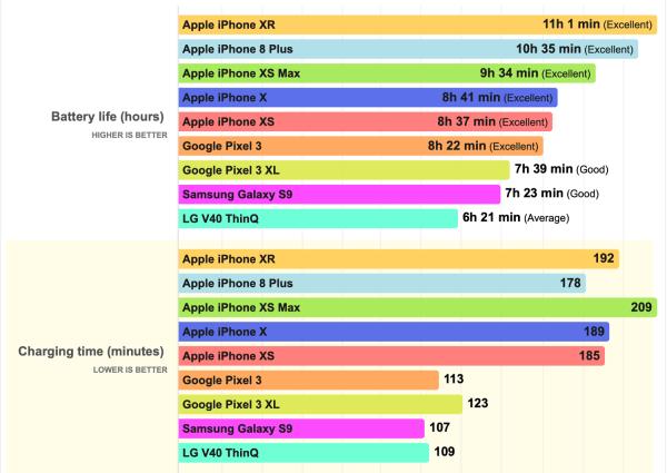 Kolejne testy potwierdzają, że iPhone XR ma najlepszą baterię