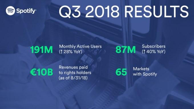 Spotify – liczba użytkowników (free i premium) 3Q 2018