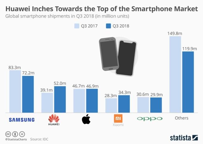 Liczba sprzedanych smartfonów na świecie wg producenta (3Q 2018)