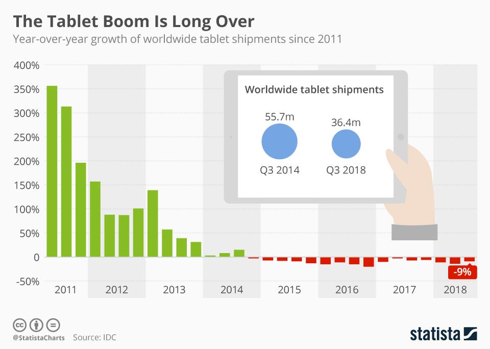 Sprzedaż tabletów na świecie w latach 2011-2018