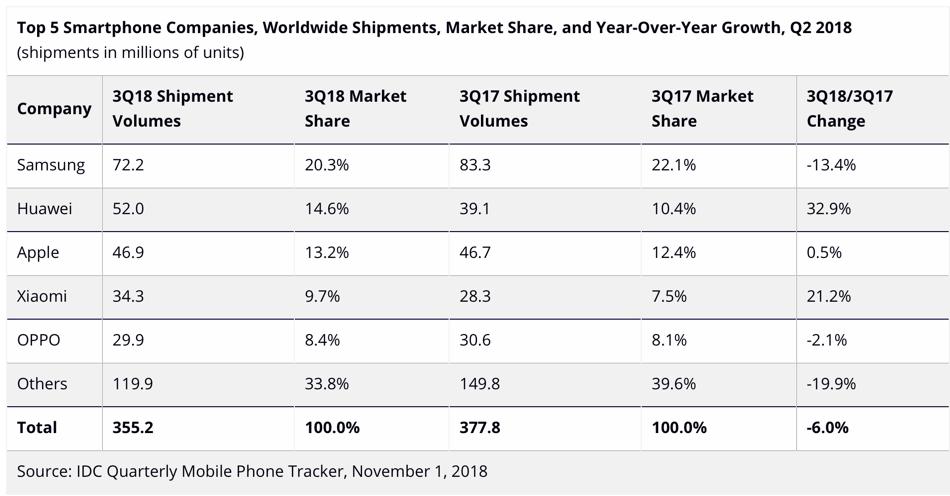 TOP 5 producentów smartfonów pod względem liczby sprzedanych urządzeń (3Q 2018)