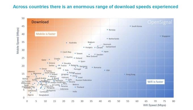 Wi-Fi vs. mobile na świecie (porównanie prędkości pobierania) listopad 2018