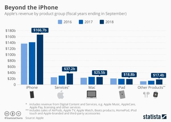 Wyniki sprzedaży Apple'a za 4Q fiskalny 2018 roku