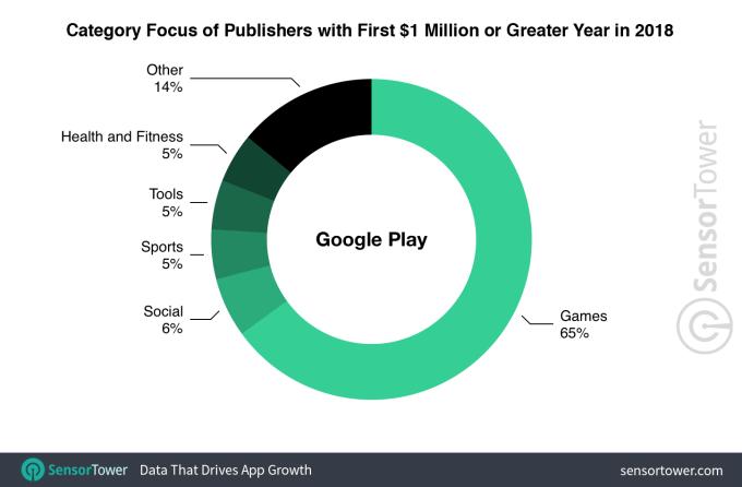 Wydawcy aplikacji z pierwszym mln USD w sklepie Google Play (wg kategorii)