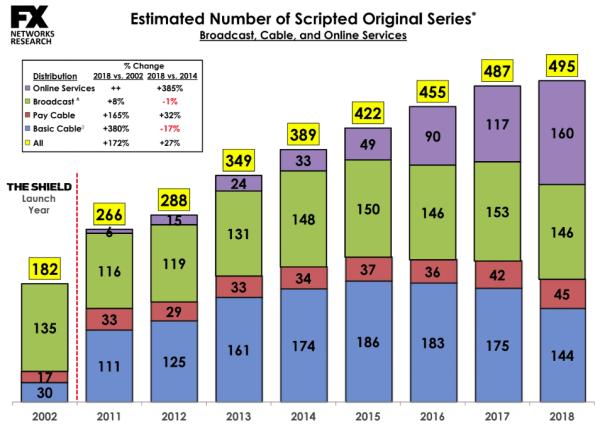 W 2018 r. powstało aż 495 nowych seriali, a najwięcej dla serwisów VOD